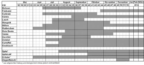 der Anbauplan für 2013